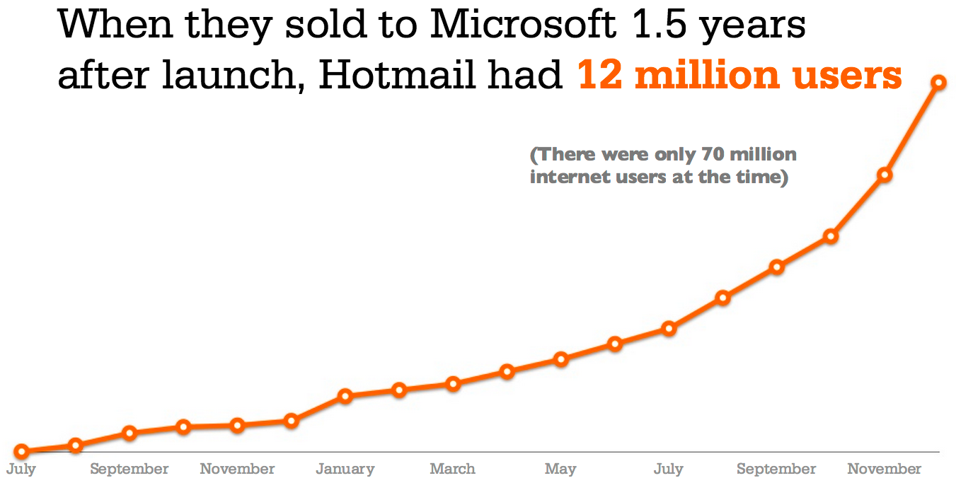 hotmail-growth