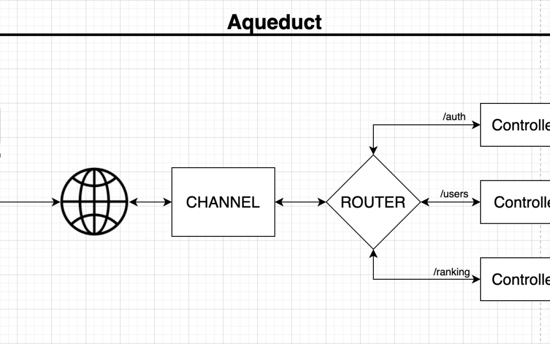 Backend com Dart – Entendendo o Aqueduct
